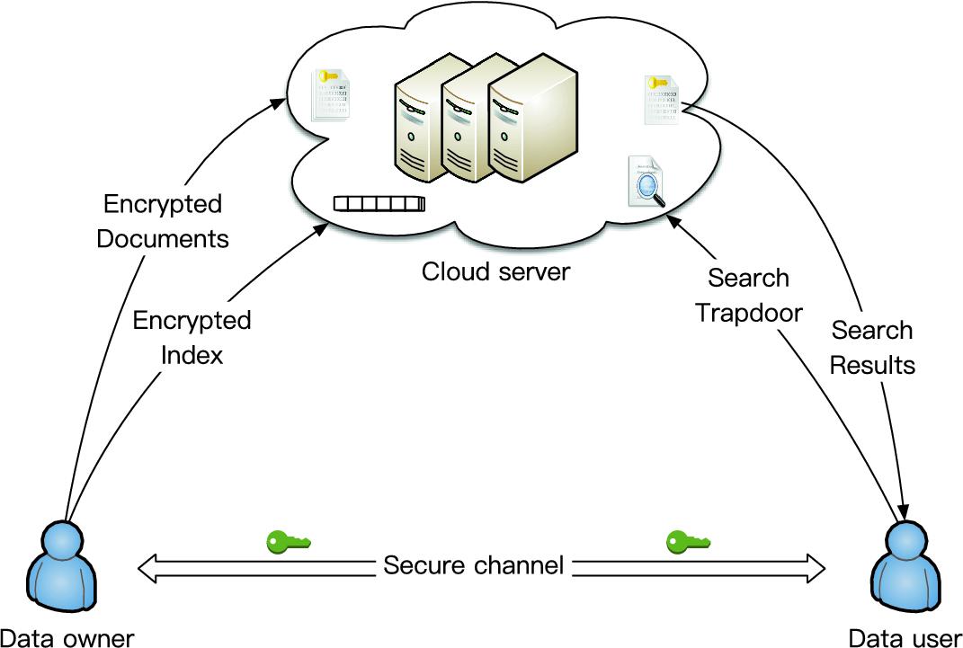 Qt Aes Encryption