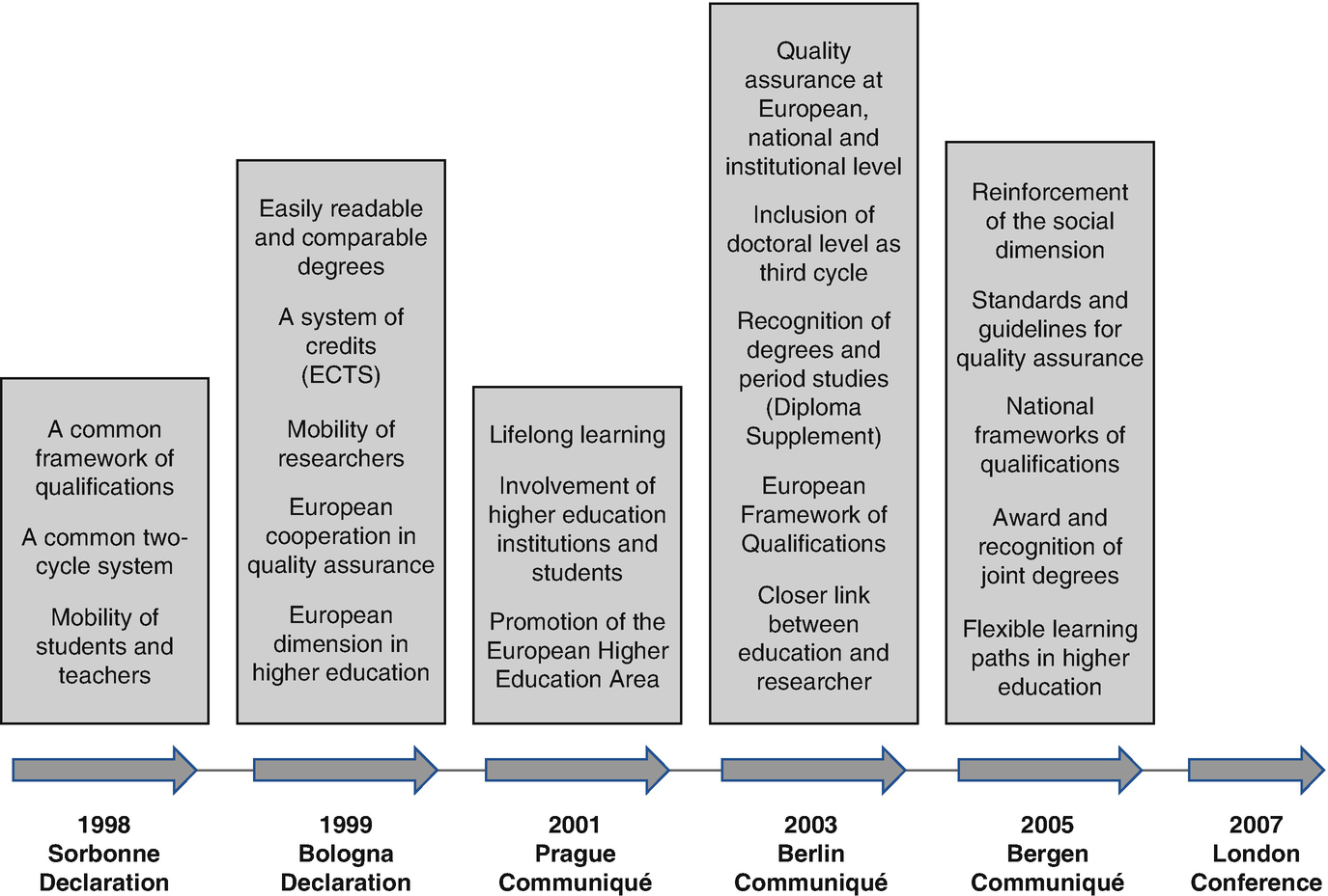 Quality In Higher Education In Turkey Springerlink