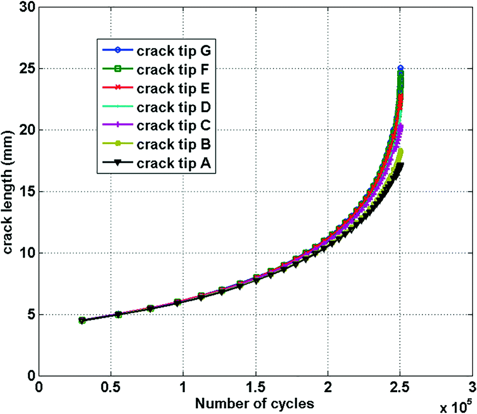 Fatigue Crack Growth Prediction and Verification of Aircraft