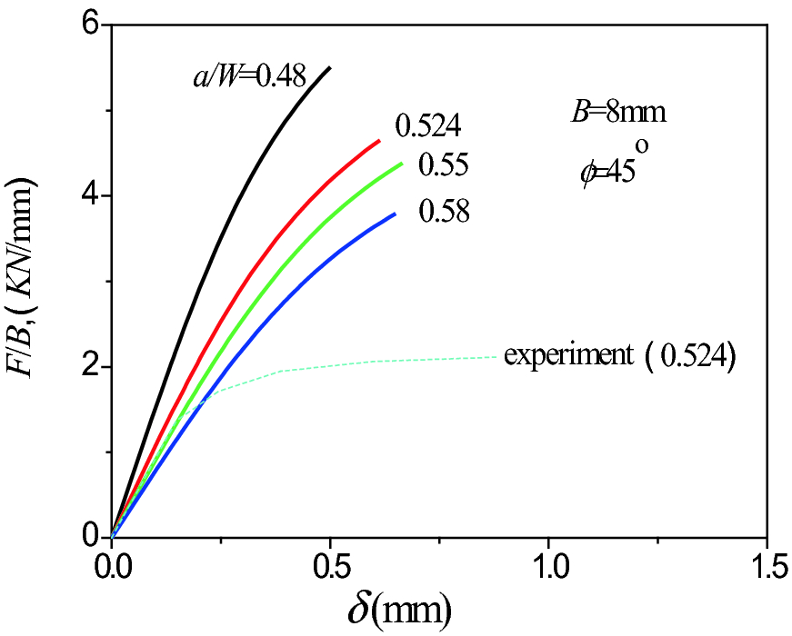 Numerical Investigations on the Three-Dimensional I/II Mixed