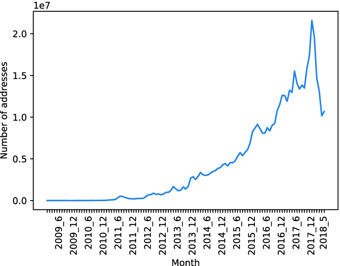 Longitudinal Analysis of Misuse of Bitcoin | SpringerLink