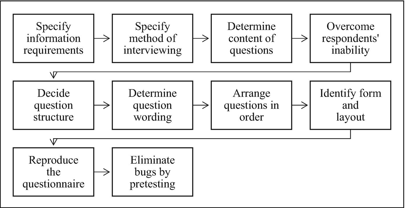 Research Methodology Springerlink
