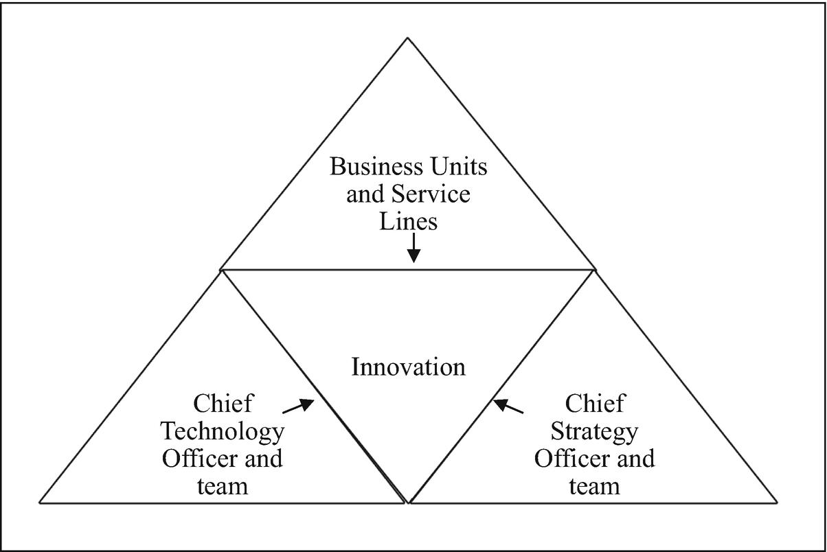 Organizational Profile | SpringerLink