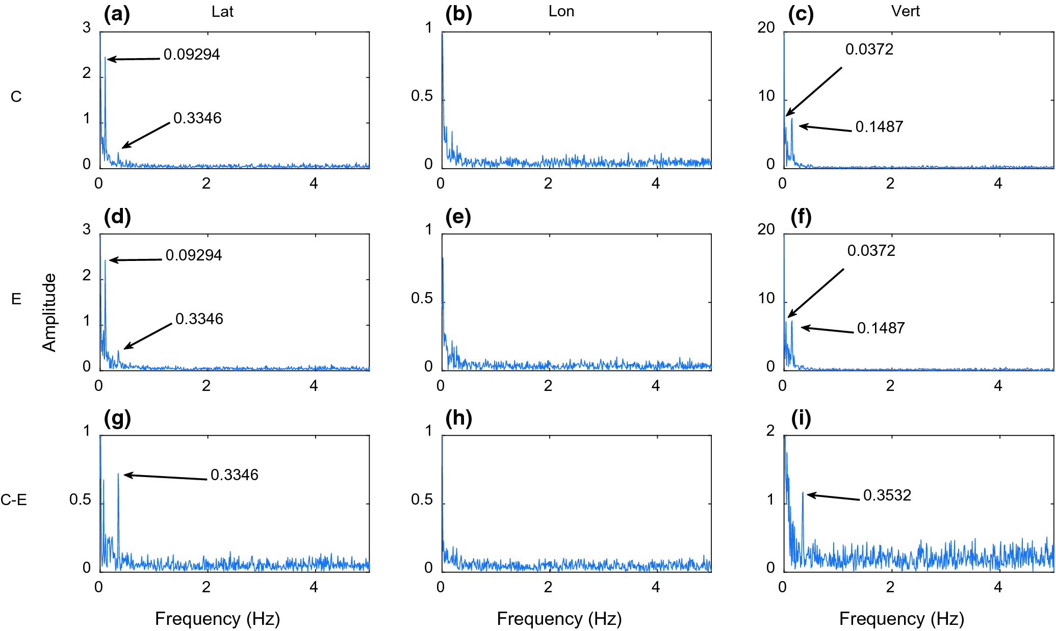 Time Series Analysis of Rapid GNSS Measurements for Quasi
