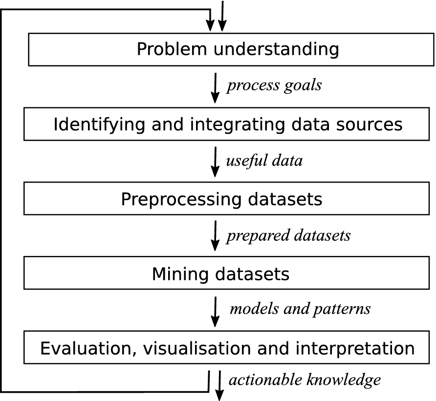 Decision Trees in Data Mining | SpringerLink