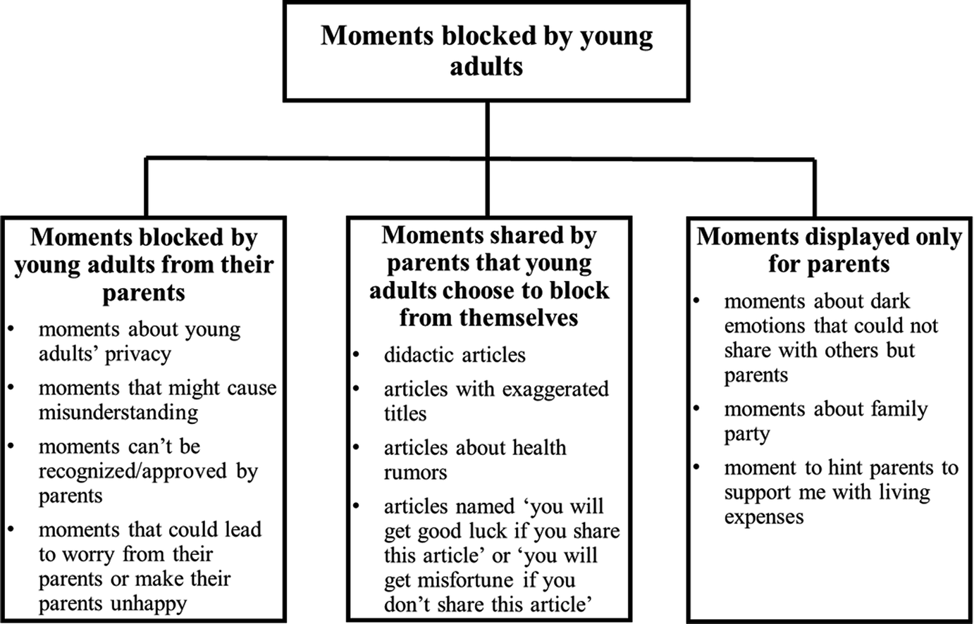 Exploring the Blocking Behavior Between Young Adults and