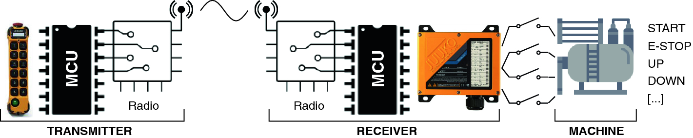 A Security Evaluation Of Industrial Radio Remote Controllers