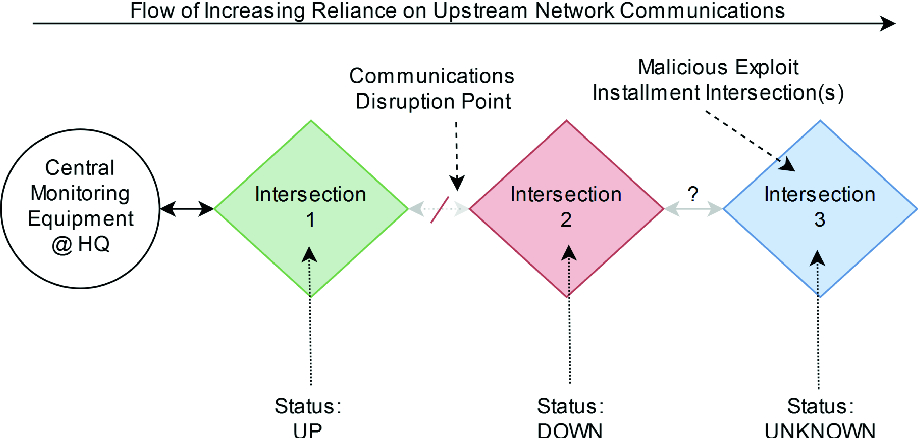 Understanding the Security of Traffic Signal Infrastructure ...