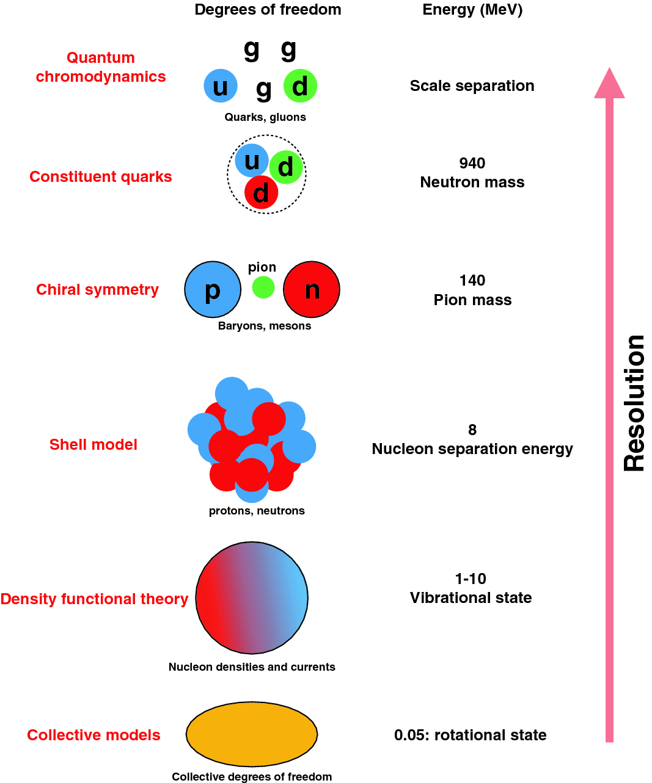 Nuclear Reaction Experiments | SpringerLink