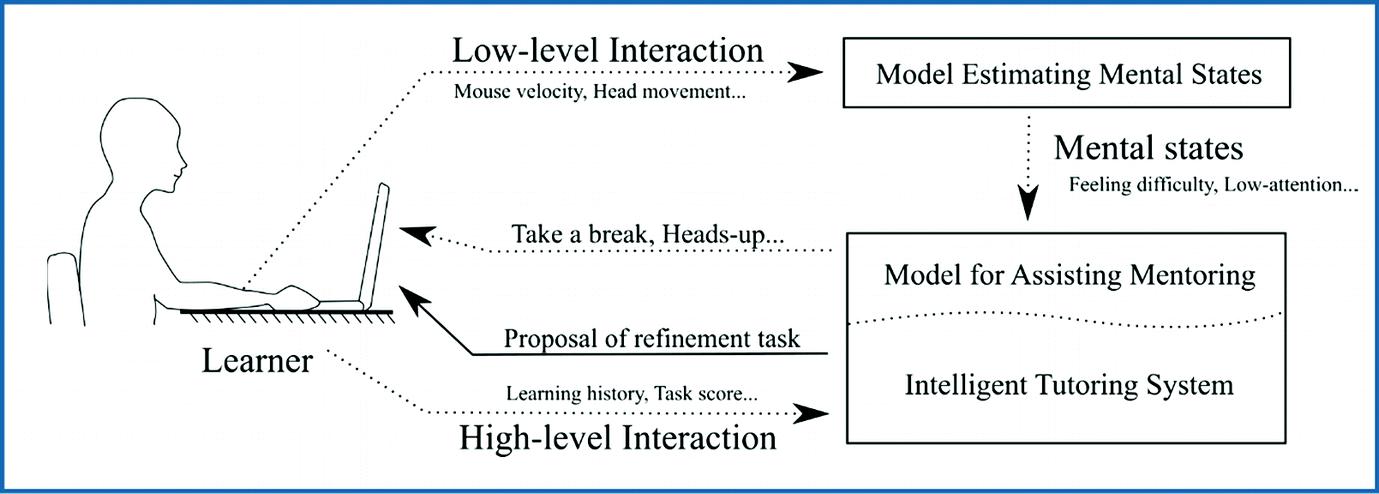 Conceptualization of IMS that Estimates Learners' Mental
