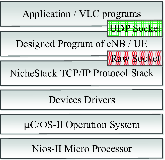An Implementation of LTE MAC-Layer Channel Multiplexing and