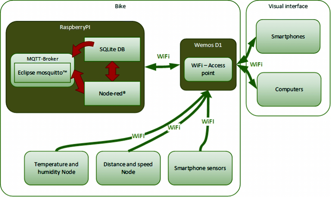 Wireless Sensor Network to Collect Training Data from