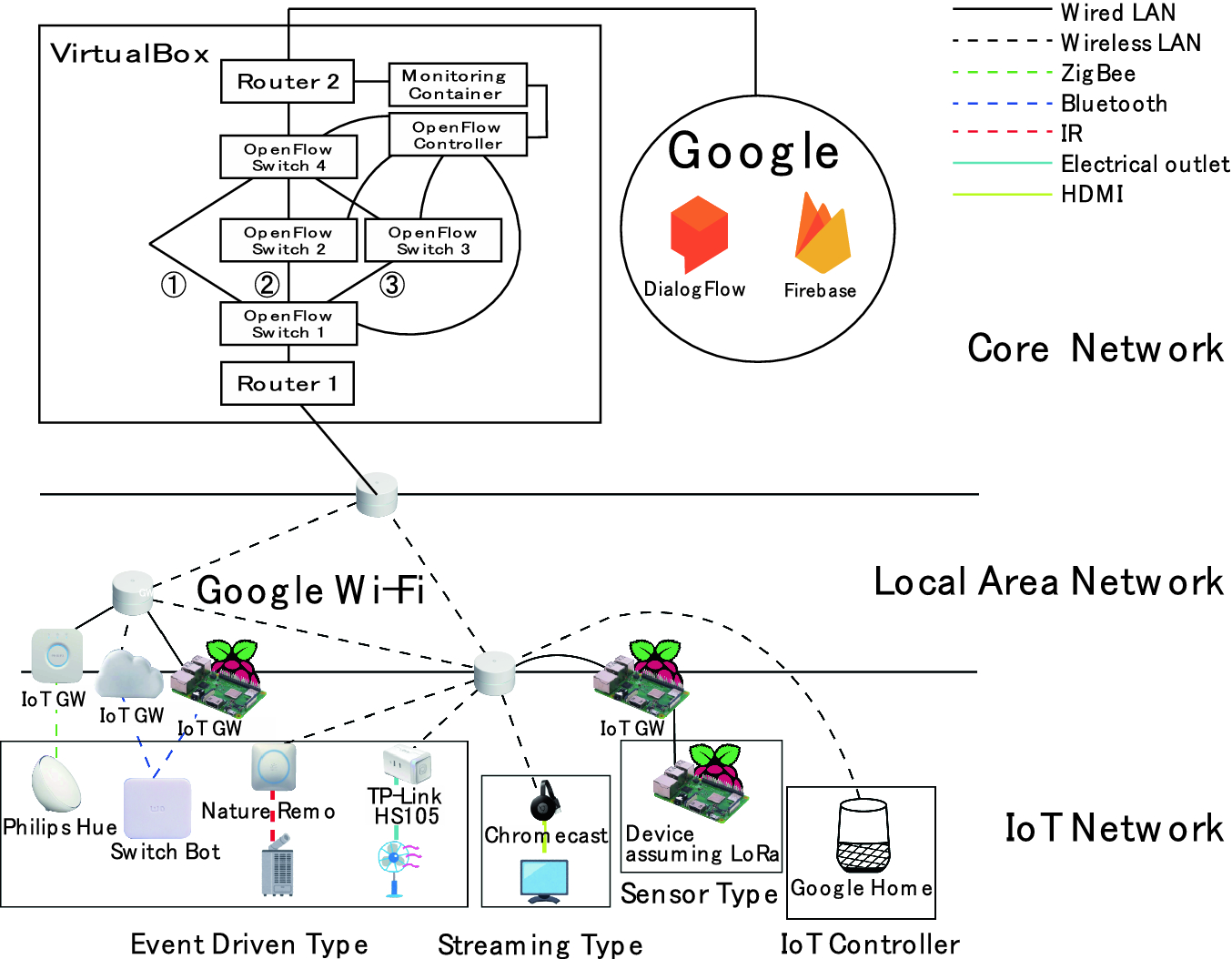 Proposal of QoS Controls by Using OpenFlow for Heterogeneous