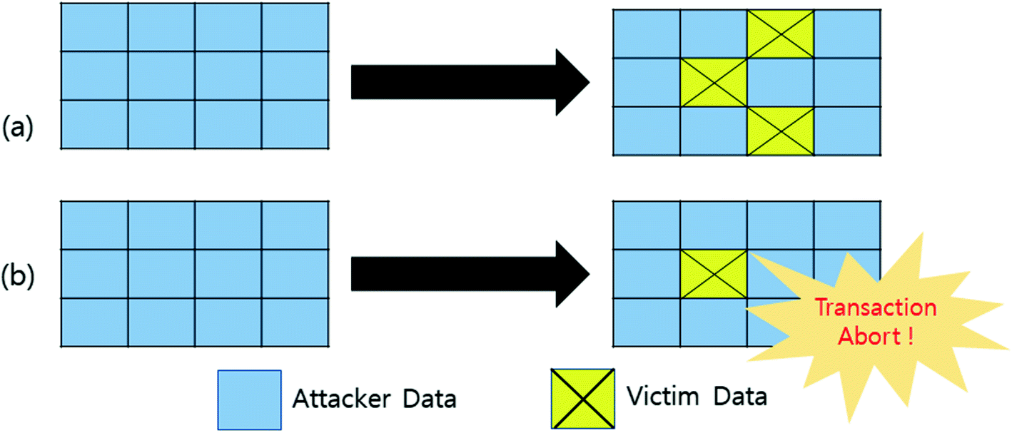 A Survey on Attack Cases Exploiting Computer Architectural