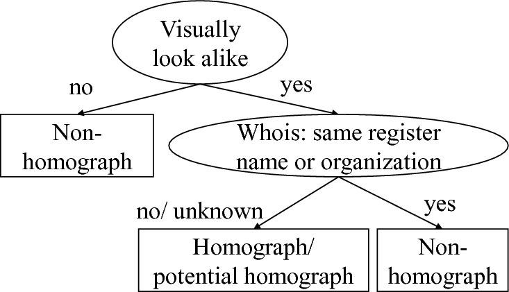 Hunting Brand Domain Forgery: A Scalable Classification for
