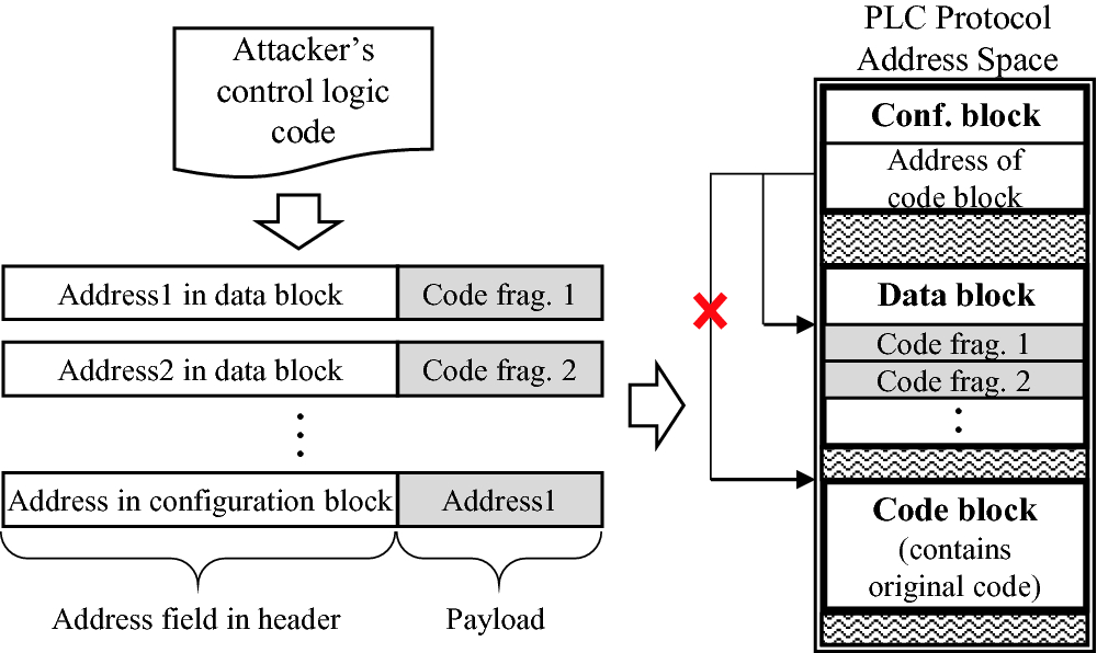 Control Logic Injection Attacks on Industrial Control Systems