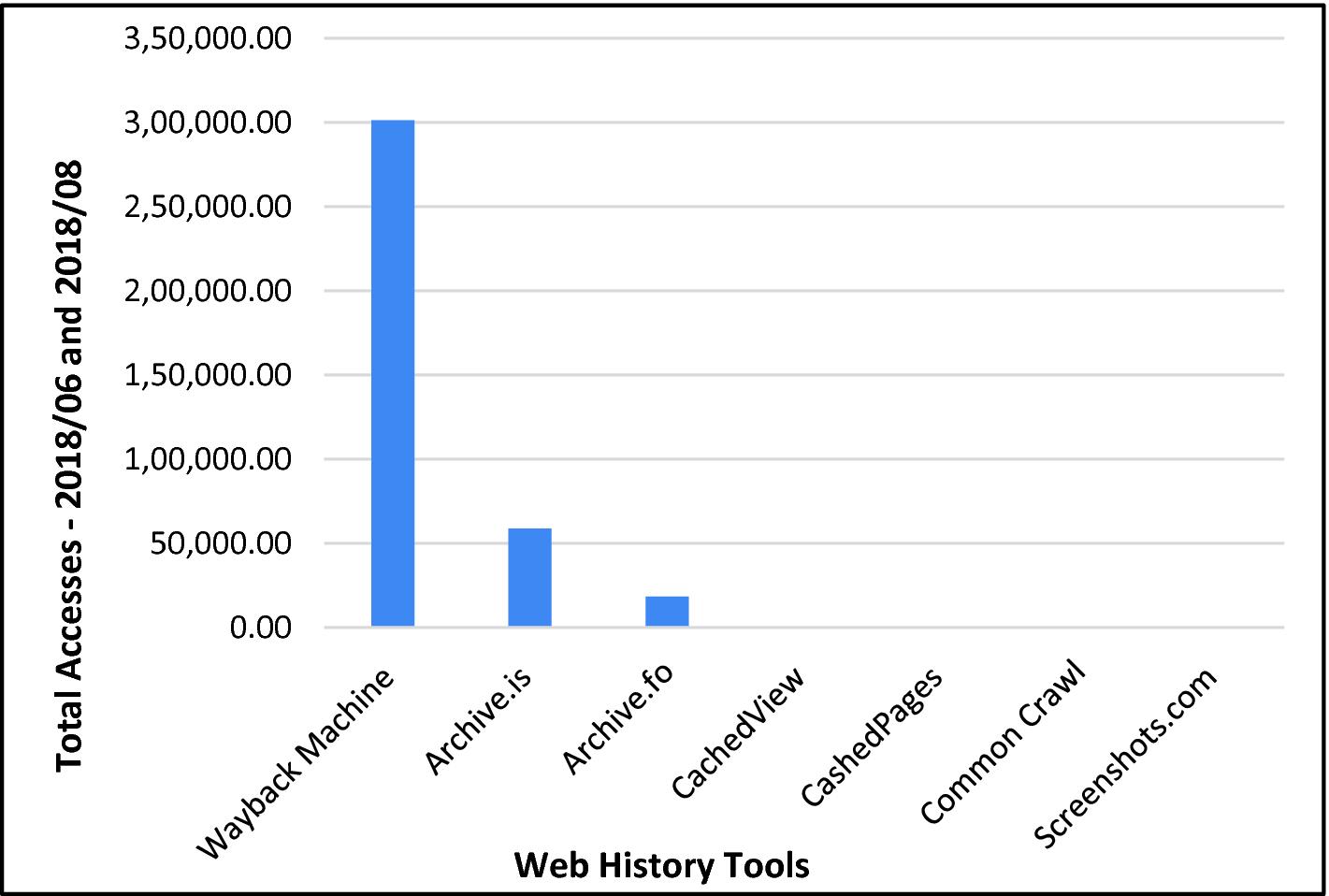 Classification of Web History Tools Through Web Analysis