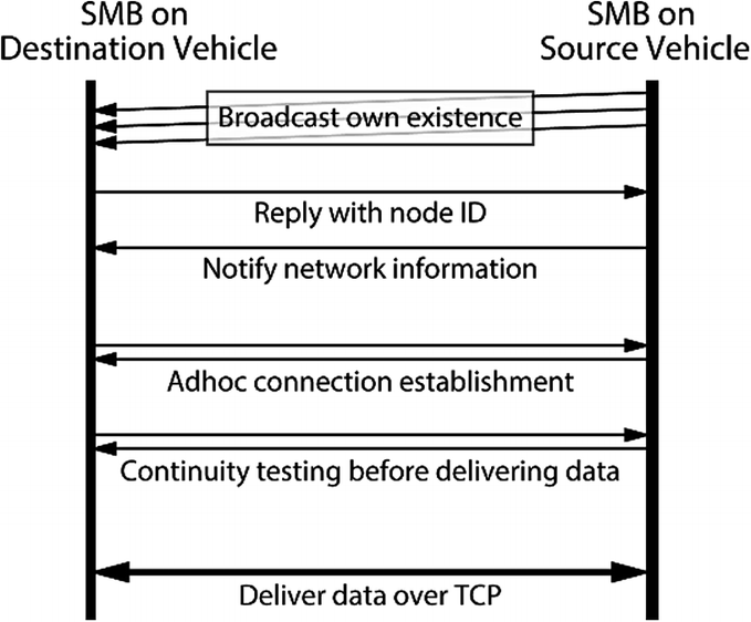 Evaluation of Performance on N-Wavelength V2X Wireless