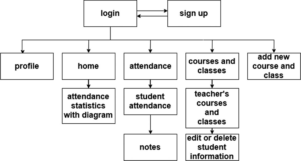 Intelligent Student Attendance Management System Based on