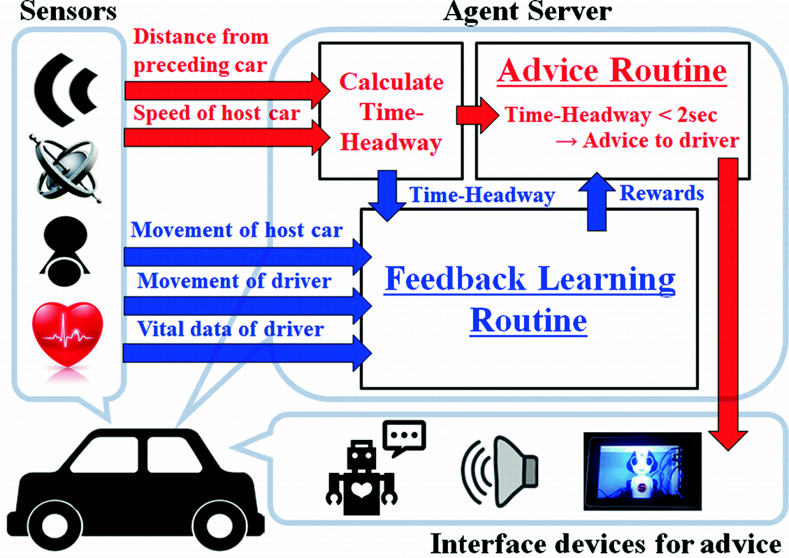 A Study for Investigating Driver's Condition by Radar   SpringerLink