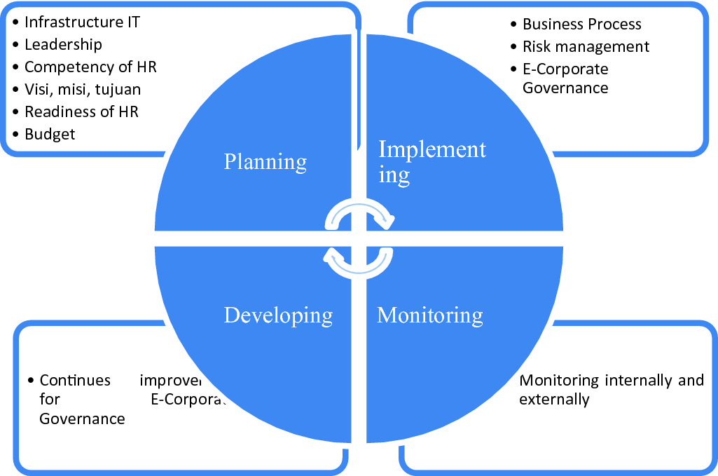 Financial Technology and E-Corporate Governance Model for Small