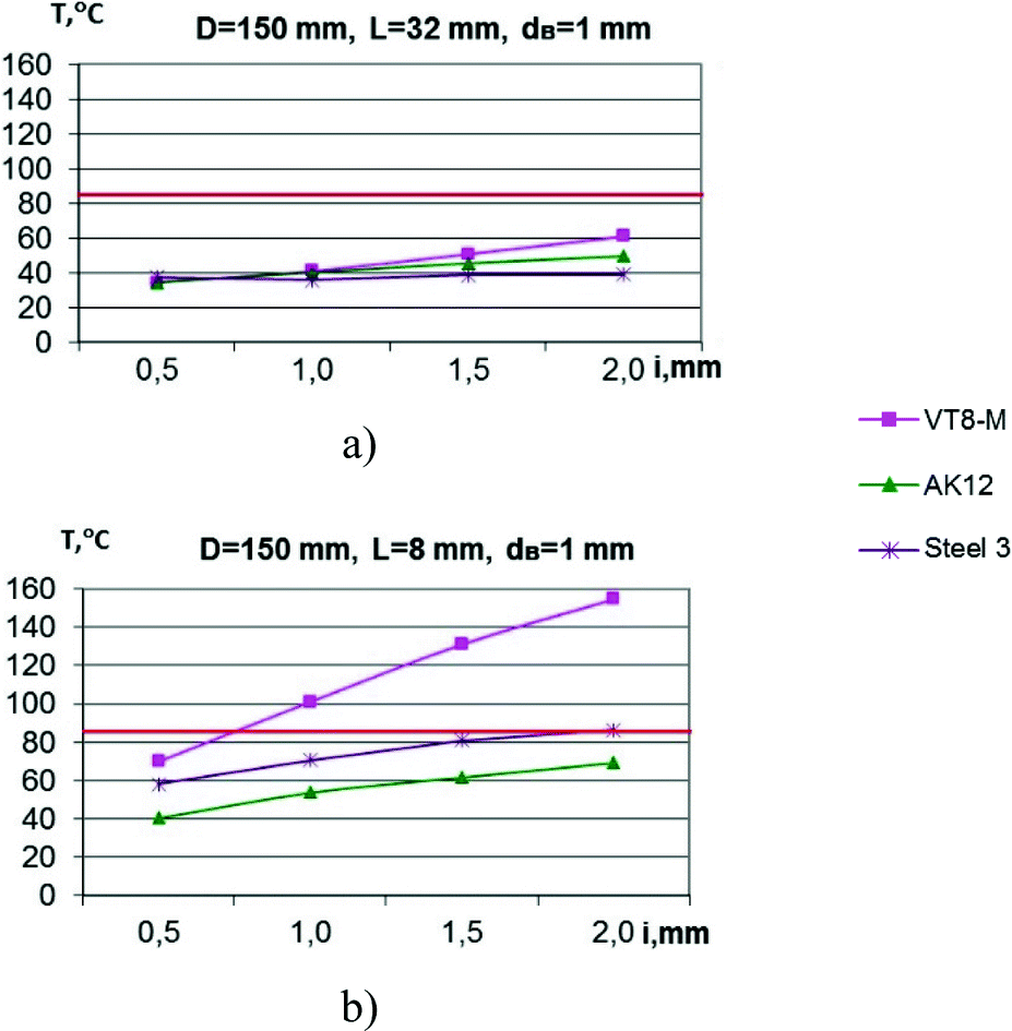 Estimation of Temperature Levels in the Area of Polishing