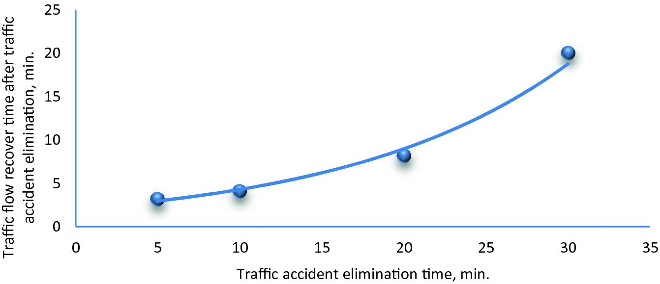 I 35 Traffic Accident