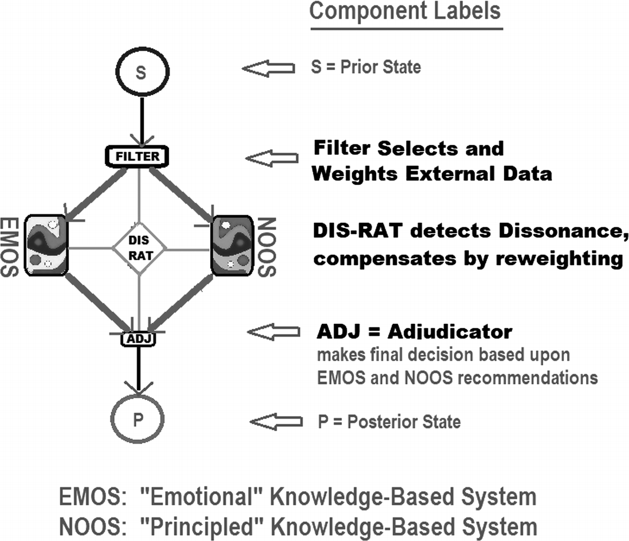 Cognitive Dissonance in a Multi-mind Automated Decision System