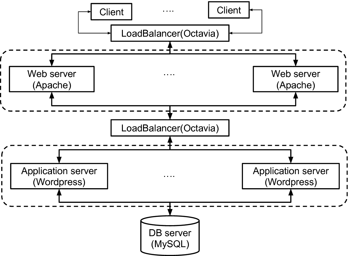 Online Malware Detection in Cloud Auto-scaling Systems Using ...