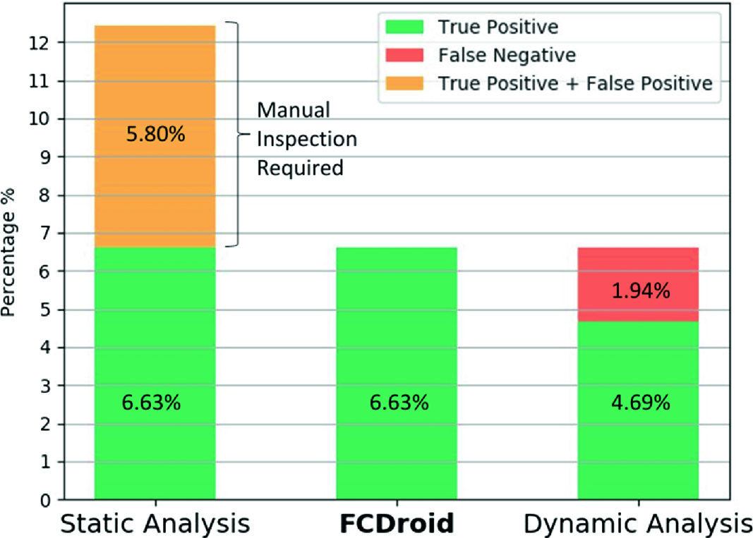 Droids in Disarray: Detecting Frame Confusion in Hybrid