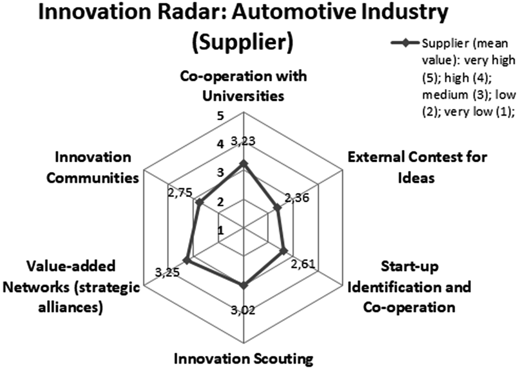 Innovation Management Methods in the Automotive Industry