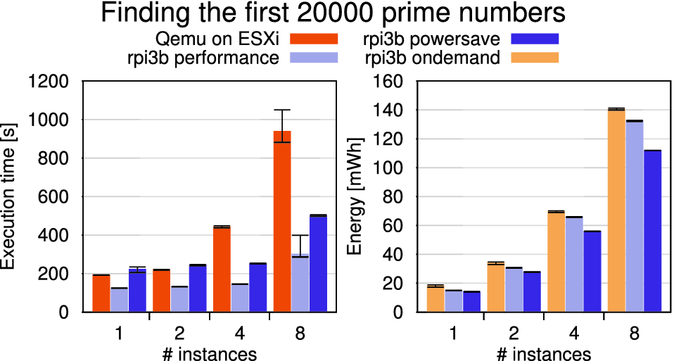 On the Performance of ARM TrustZone | SpringerLink