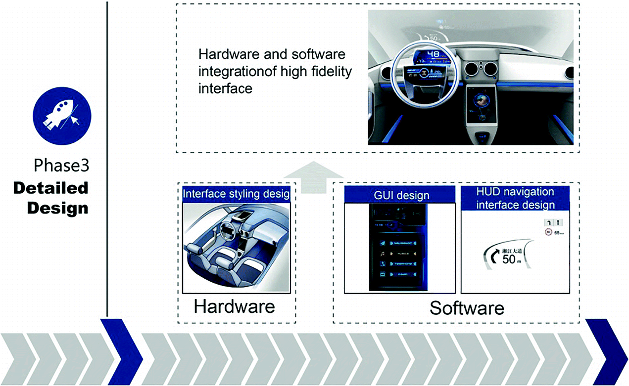 A Study On Integrated Design Process Of Software And Hardware Interfaces For Automotive Human Machine Interaction Springerlink