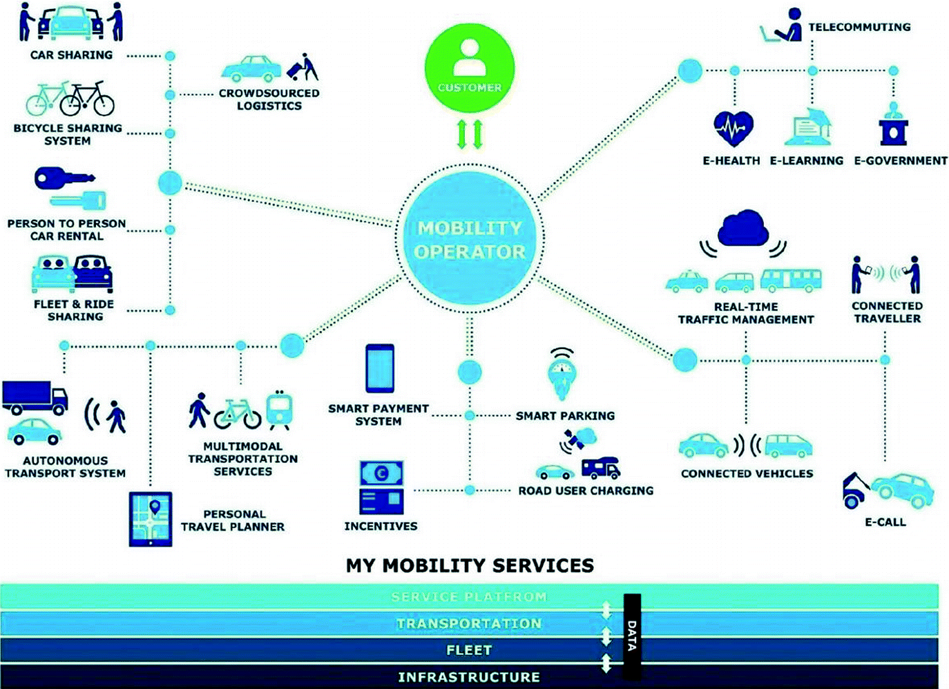 Mobility-as-a-Service: A Critical Review and the Generalized Multi