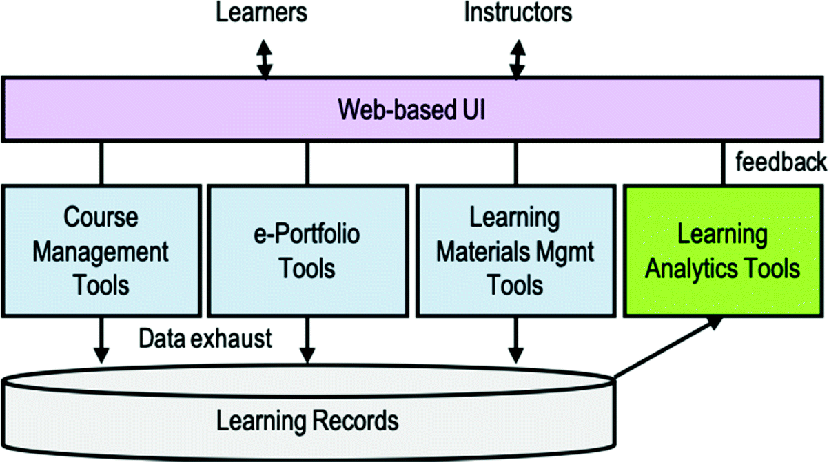 Integrating Multimodal Learning Analytics and Inclusive