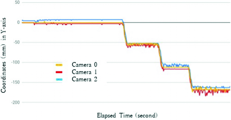 Multi-camera Coordinate Calibration and Accuracy Evaluation