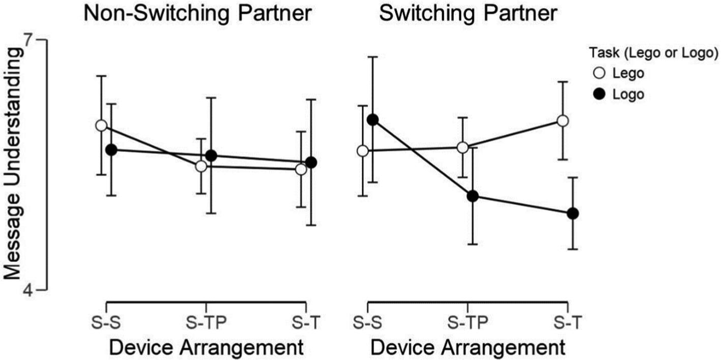 Heterogeneous Device Arrangements Affect Both Partners' Experiences