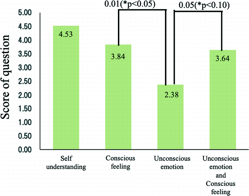 Preliminary Evaluation Between Conscious Feeling and