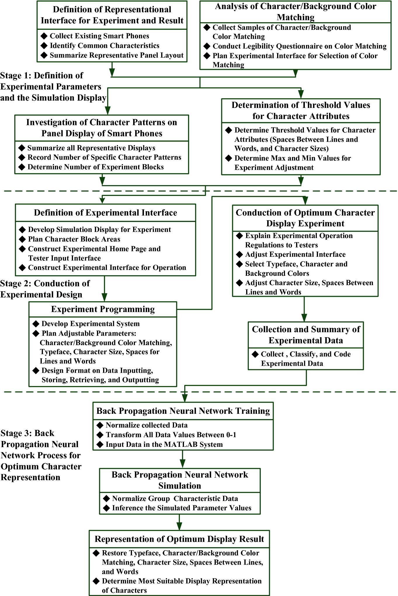 A Study of Optimum Representation of Digital Contents on
