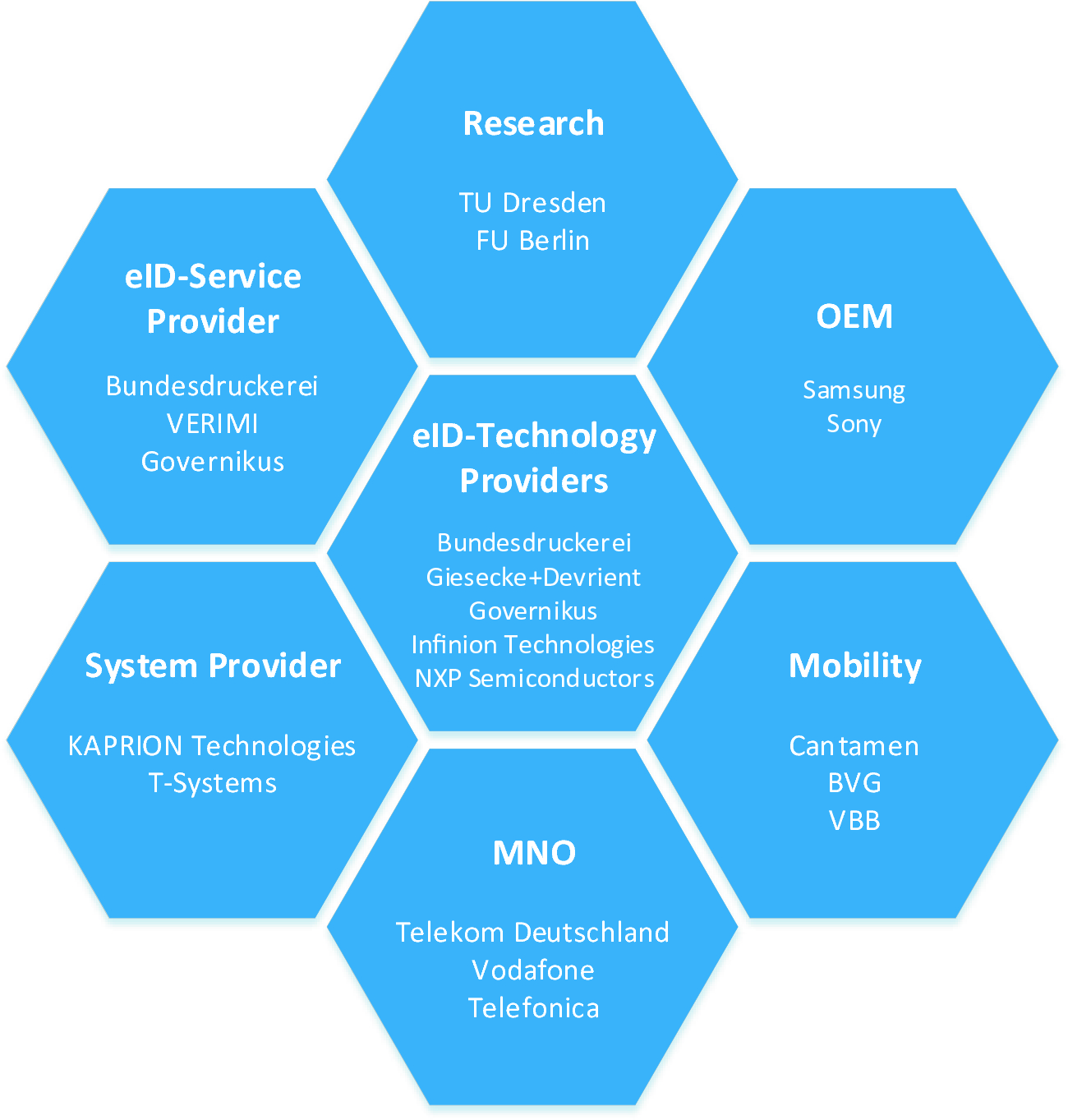 Business and Billing Models for Mobile Services Using Secure