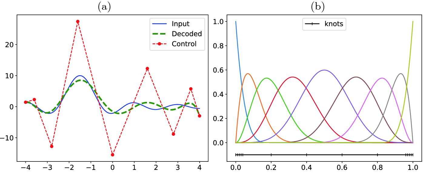Rational Approximation of Scientific Data   SpringerLink