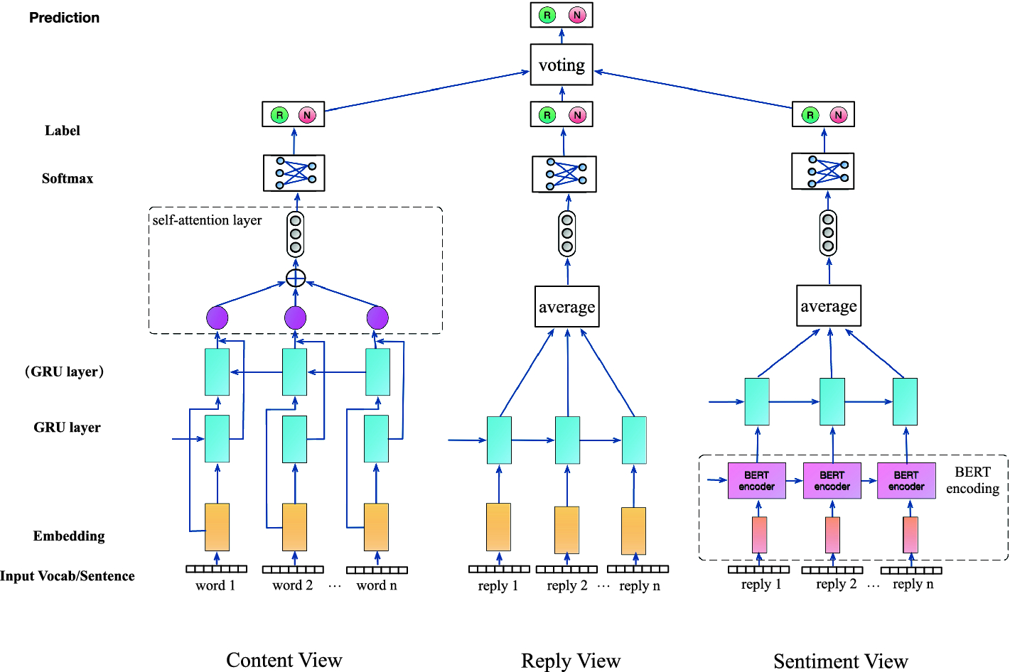 Rumor Detection on Social Media: A Multi-view Model Using