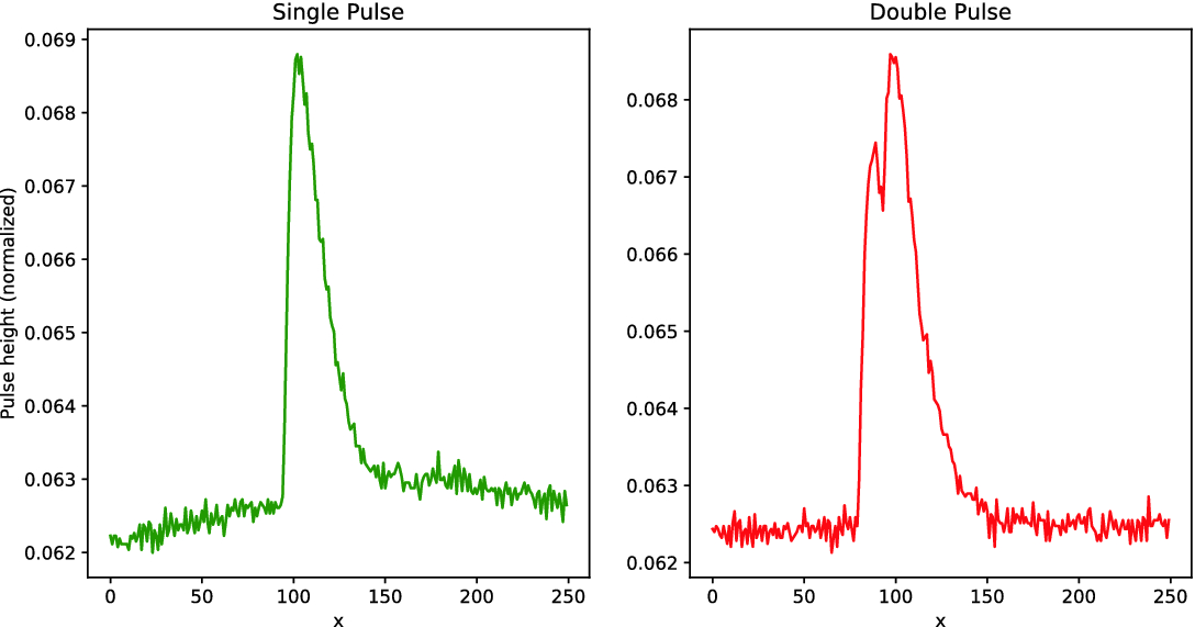 Data Analysis for Atomic Shapes in Nuclear Science