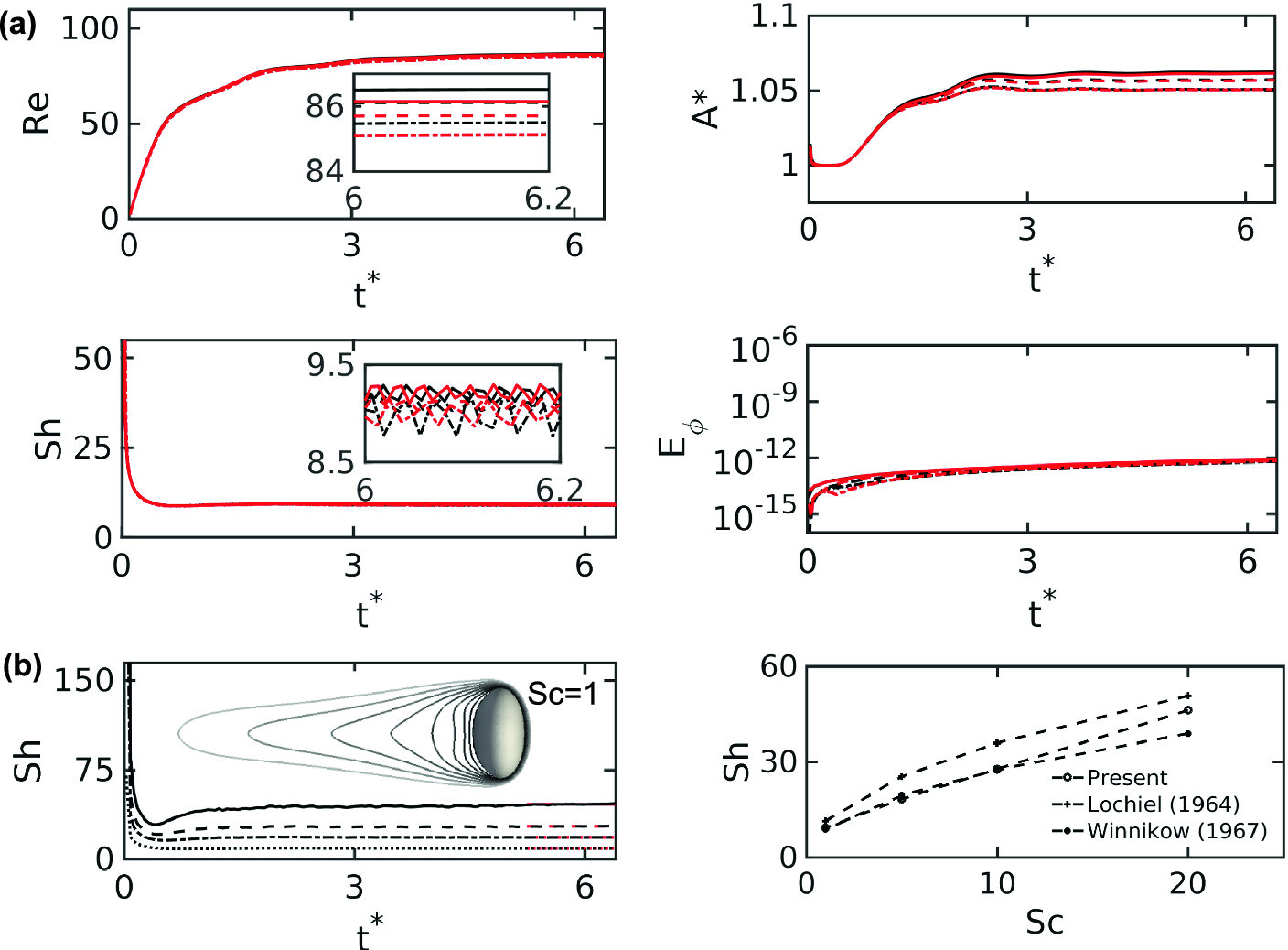 foto de DNS of Mass Transfer from Bubbles Rising in a Vertical Channel ...
