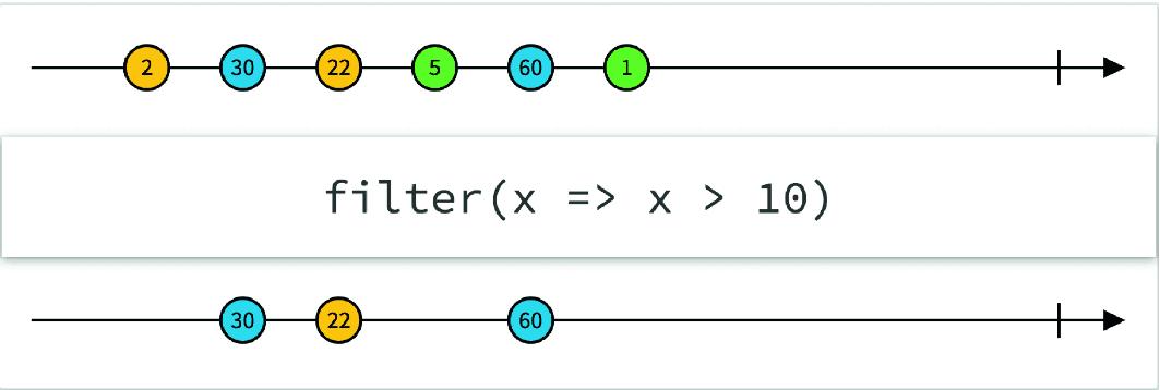 Programming Paradigms for Computational Science: Three