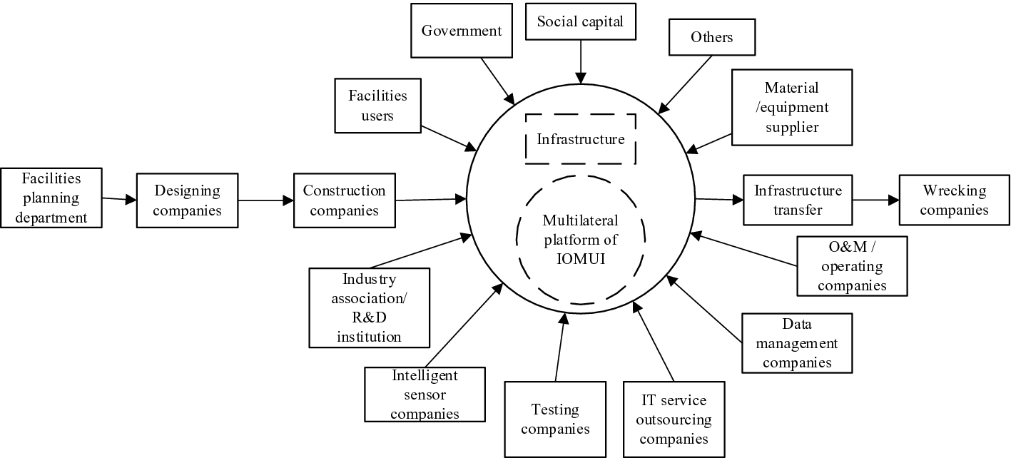 An Ecological Business Model for Intelligent Operation and