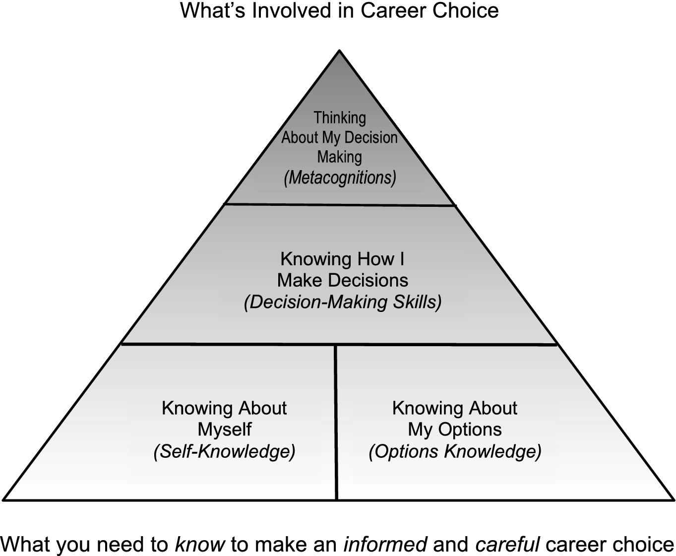 Innovating Career Development Through Technology via a