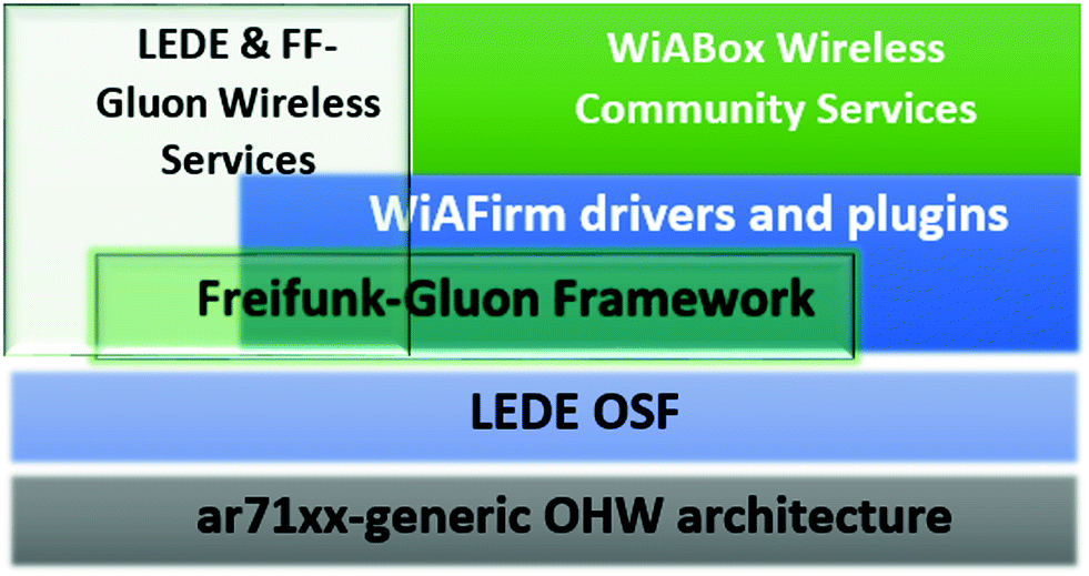 Open Source Firmware Customization Problem: Experimentation