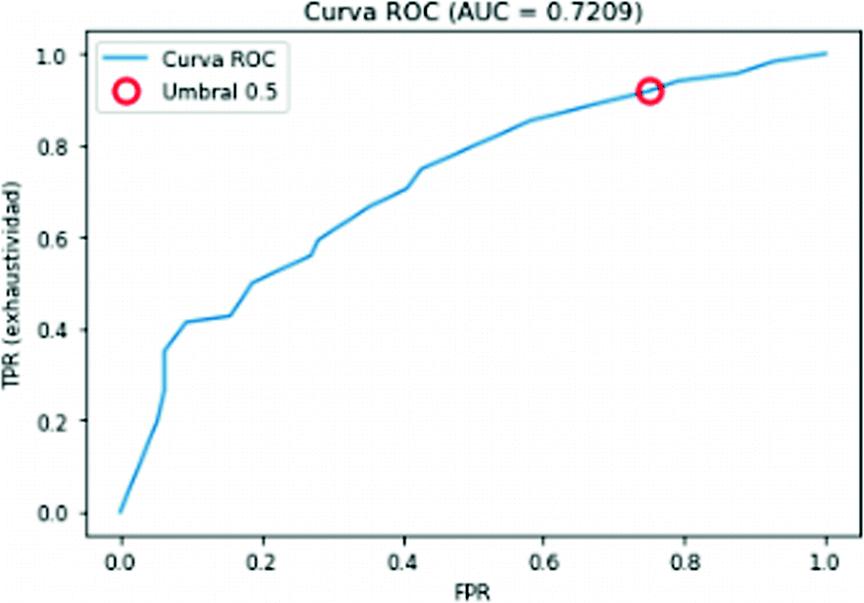 Credit Risk Analysis Applying Machine Learning