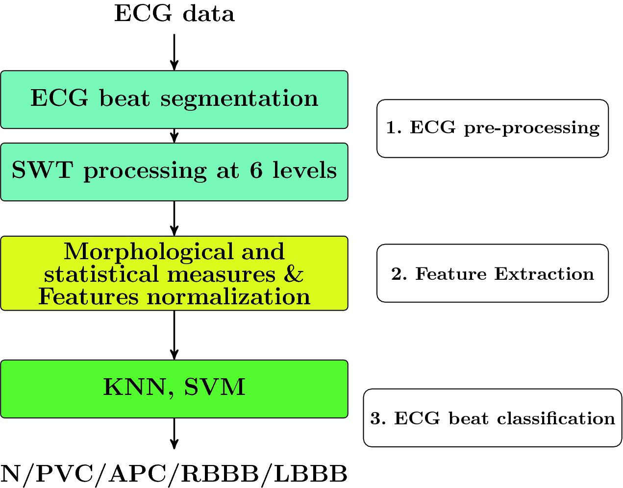 ECG Beat Classification Based on Stationary Wavelet